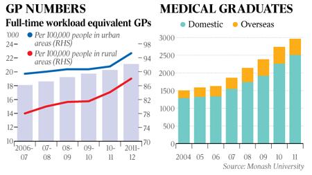 Doctor Graphs Australia