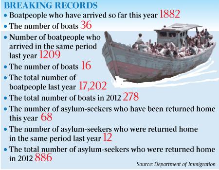 Asylum Seeker Figures